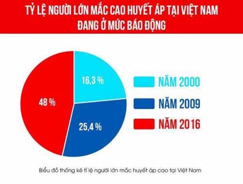 tỷ lệ cao huyết áp tại Việt Nam